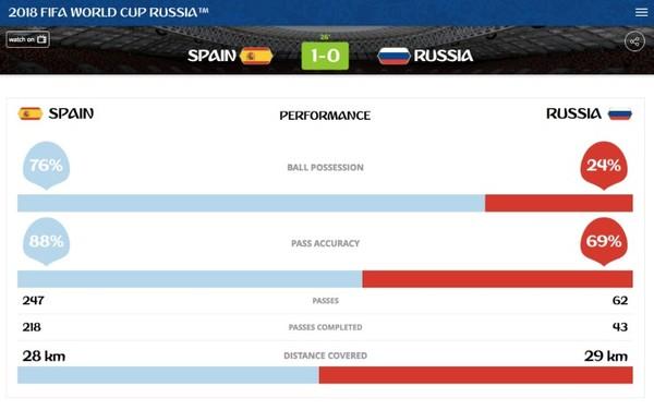 A metà primo tempo 76% di possesso palla spagnolo, e oltre il quadruplo dei passaggi effettuati rispetto alla Russia