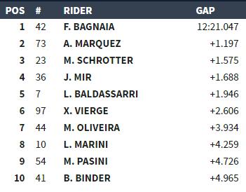 El TOP10 de la carrera de Moto2 a 14 vueltas para el final