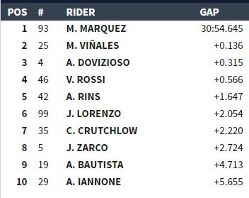 TOP10 de la carrera de MotoGP a 6 vueltas para el final