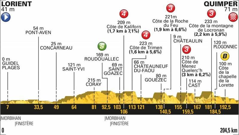 PERFIL de la 5ª etapa del Tour de Francia que se disputará mañana. Recorrido rompepiernas que obligará a los favoritos a estar muy atentos