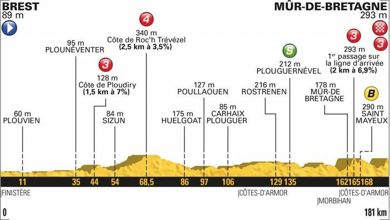 PERFIL de la 6ª etapa del Tour de Francia 2018