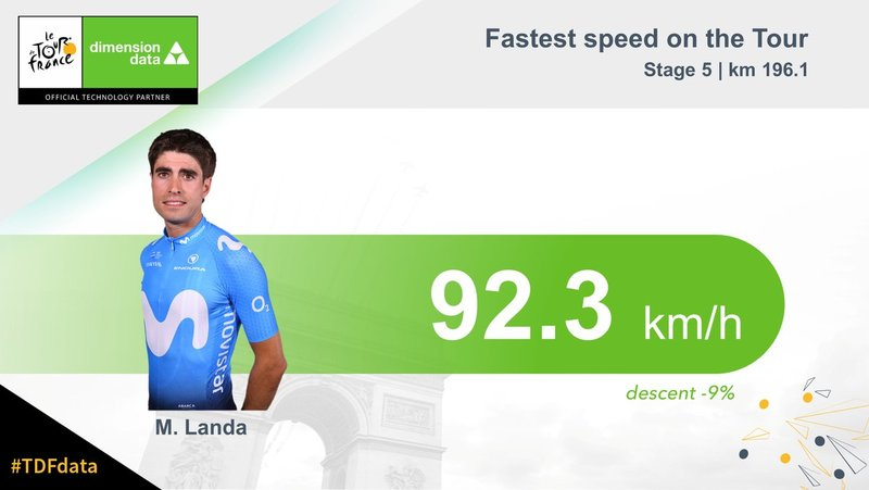¿SABÍAS QUE... Mikel Landa (Movistar) tiene por el momento el récord de velocidad en este Tour de Francia 2018? Lo consiguió en la etapa de ayer