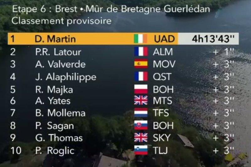 CLASIFICACIÓN de la 6ª etapa del Tour de Francia 2018