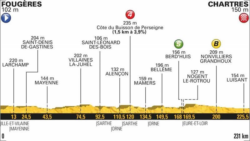 PERFIL de la 7ª etapa del Tour de Francia 2018 que se disputará mañana