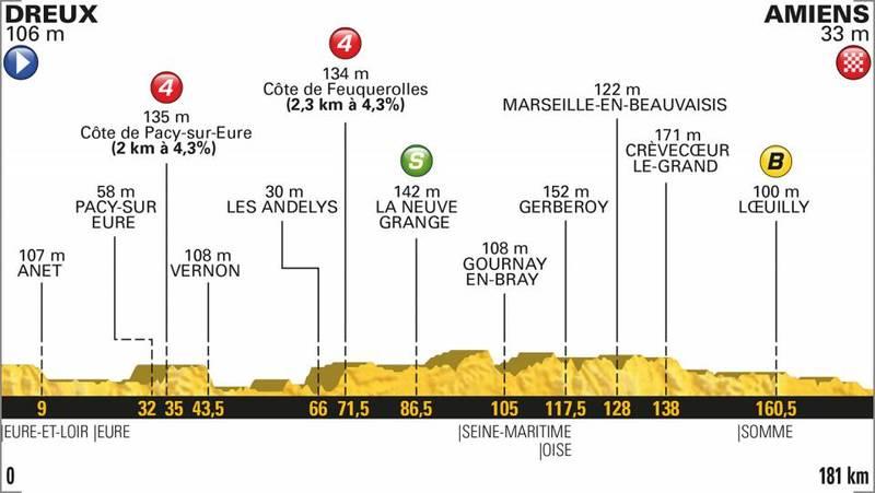 PERFIL de la 8ª etapa del Tour de Francia que se disputará mañana