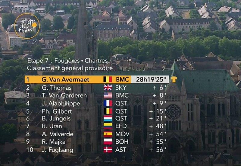 CLASIFICACIÓN GENERAL tras la 7ª etapa del Tour de Francia 2018