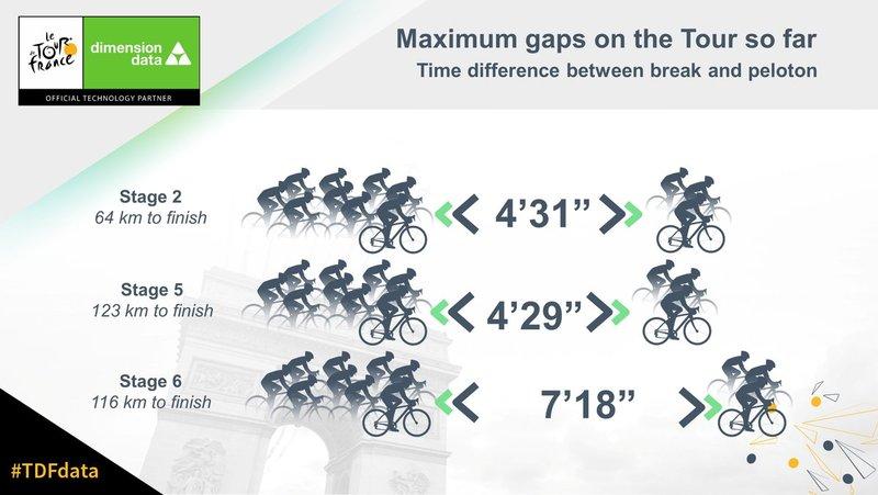 Estas son las ventajas más grandes que habían conseguido las escapadas del Tour de Francia 2018 hasta el día de hoy