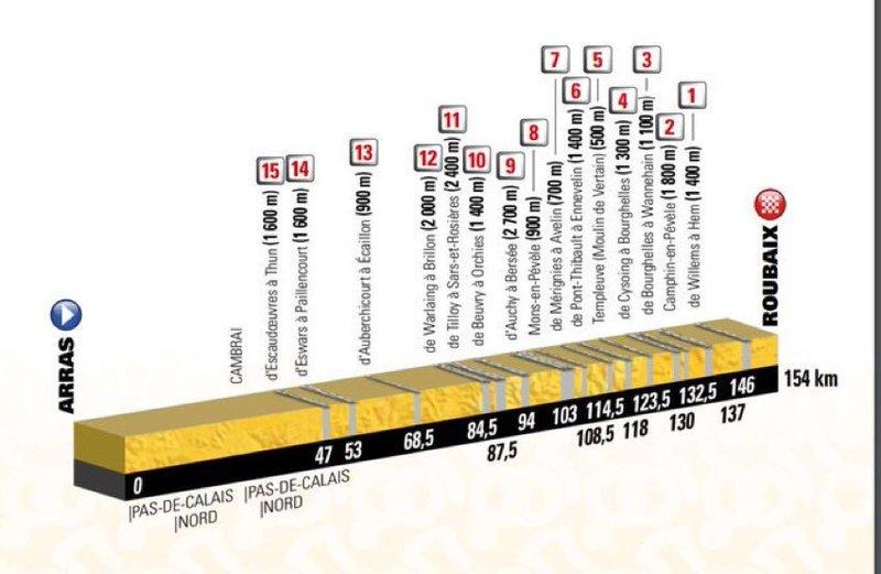 El perfil de la etapa de hoy y el detalle de los tramos adoquinados
