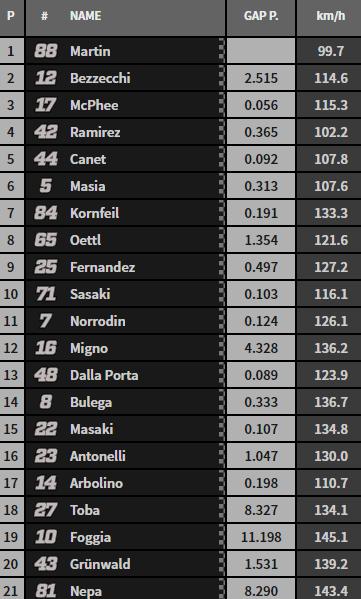 Clasificación final carrera Moto3.