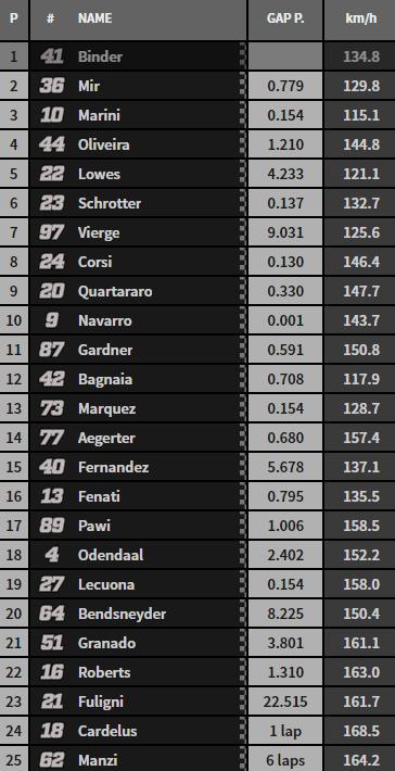 Clasificación carrera Moto2.