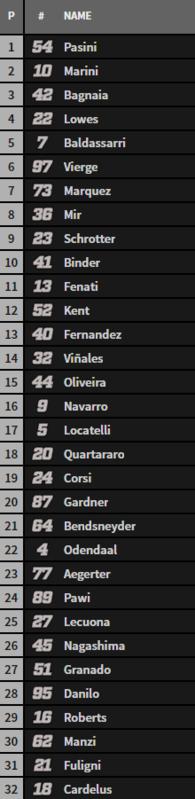 Parrilla Moto2.