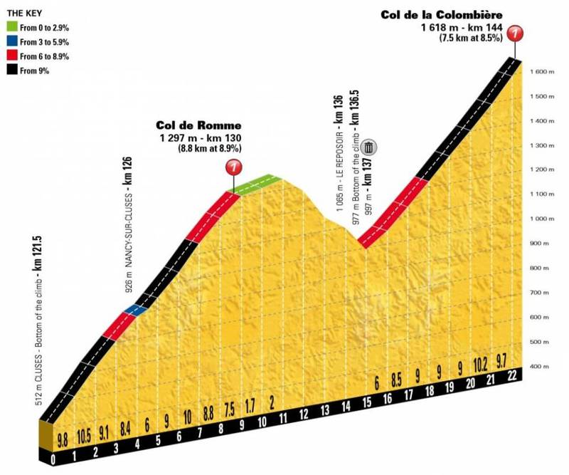 Esta es la doble ascensión que tendrán que afrontar los ciclistas en este tramo final de etapa en el Tour de Francia. ¡Dos puertos de primera encadenados!