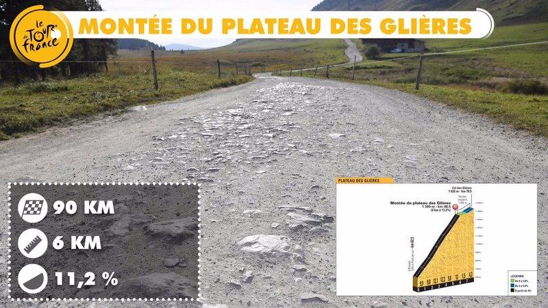 Este es el tramo que afrontarán los ciclistas tras la ascensión al Montée du Plateau des Glières