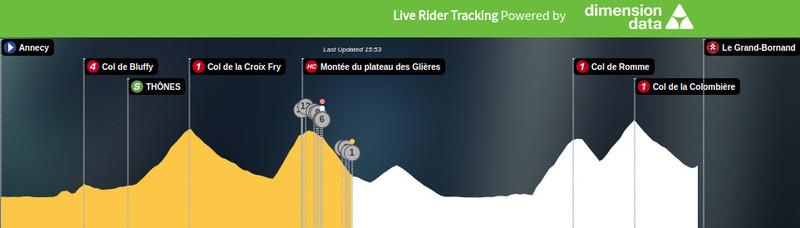 Esta es la situación actual de la carrera en la 10ª etapa del Tour de Francia 2018