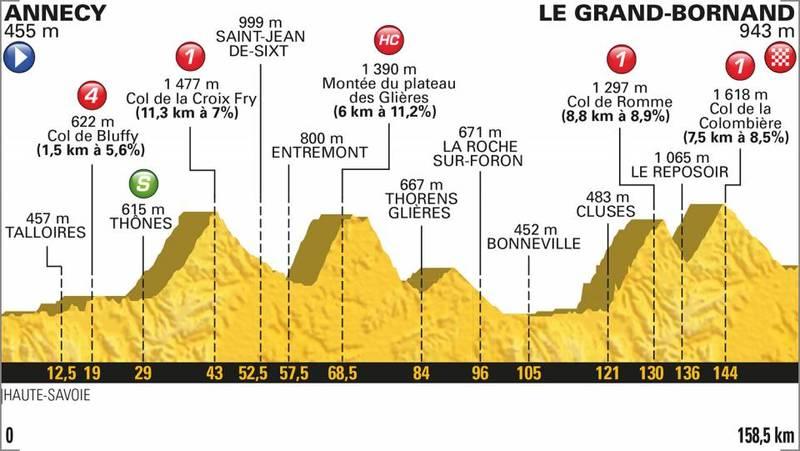 PERFIL de la 10ª etapa del Tour de Francia 2018