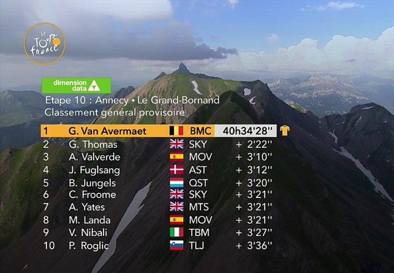 CLASIFICACIÓN GENERAL del Tour de Francia 2018 tras la 10ª etapa