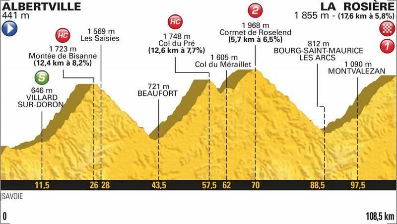 PERFIL de la 11ª etapa del Tour de Francia 2018 que se disputará mañana