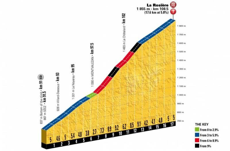 LA ROSIÈRE, final de etapa hoy en el Tour de Francia. Puerto de 1ª categoría: 17,6 km al 5,8%