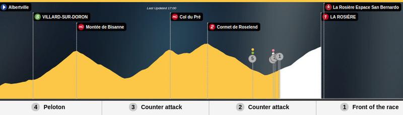 Esta es la situación actual de la carrera en la 11ª etapa del Tour de Francia 2018