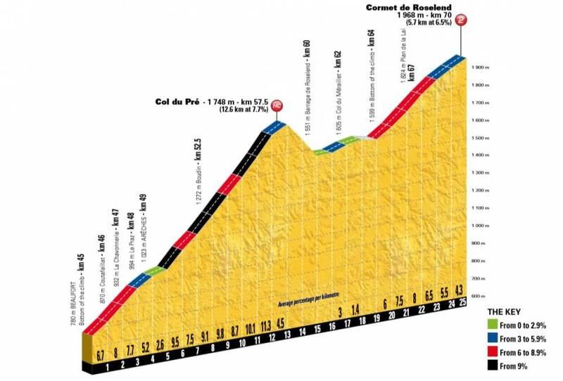COL DU PRÉ: 12,6km al 7,7%. Encadenado en esta etapa con un nuevo puerto de 2ª categoría en el Tour de Francia