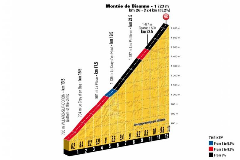 Rampas muy duras en este primer puerto del día en esta 11ª etapa del Tour de Francia 2018