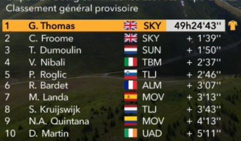 CLASIFICACIÓN general tras la 12ª etapa del Tour de Francia 2018