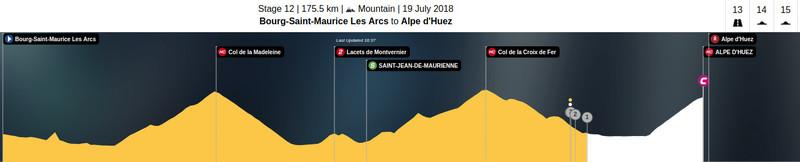 Esta es la situación actual de la carrera en la 12ª etapa del Tour de Francia 2018