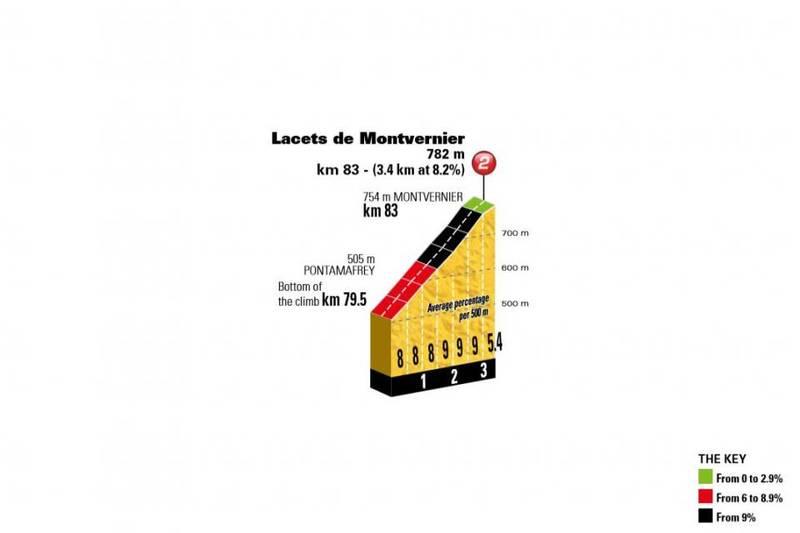 LACETS DE MONTVERNIER, uno de los puertos más bonitos del Tour de Francia