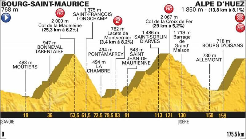 PERFIL de la 12ª etapa del Tour de Francia 2018