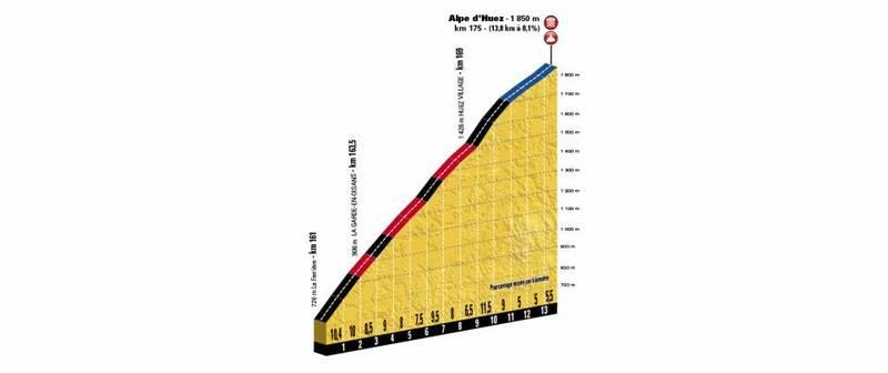 LLEGA EL ALPE D'HUEZ, uno de los grandes puertos del Tour de Francia