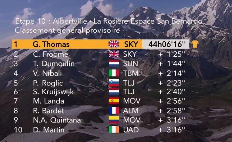 RECORDAMOS la clasificación general del Tour de Francia 2018. Hoy el Top 10 volverá a sufrir cambios