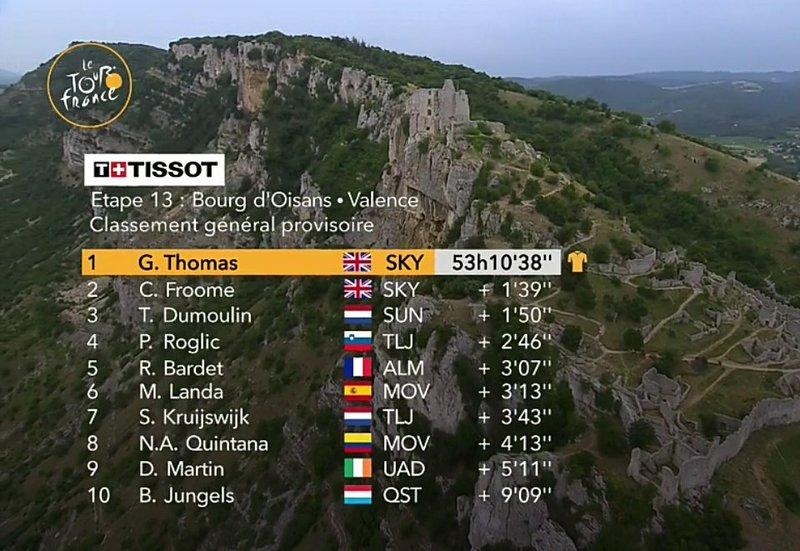 CLASIFICACIÓN general del Tour de Francia tras la 13ª etapa
