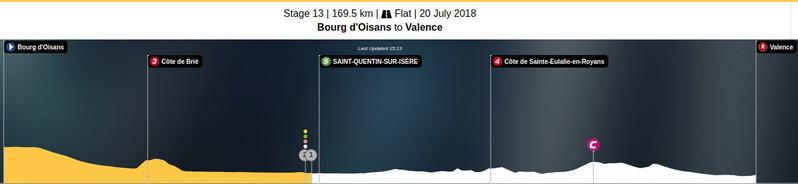 Esta es la situación de la carrera en esta 13ª etapa del Tour de Francia 2018