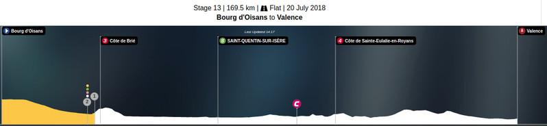 Esta es la situación actual de la carrera en la 13ª etapa del Tour de Francia 2018