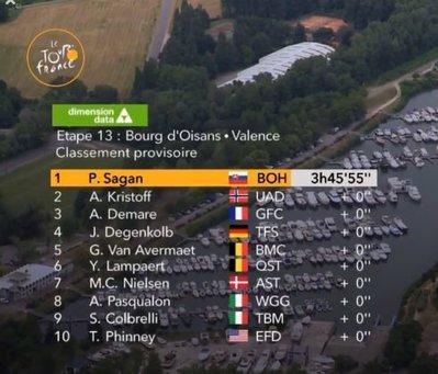 CLASIFICACIÓN de la 13ª etapa del Tour de Francia 2018