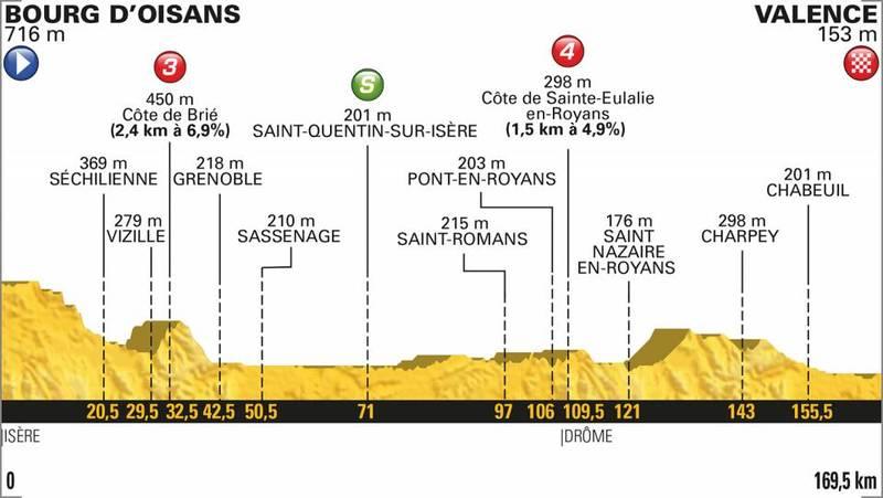 PERFIL de la 13ª etapa del Tour de Francia 2018