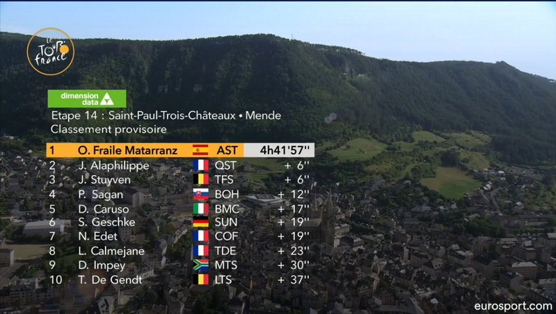 Recordamos los diez primeros de la etapa de hoy en el Tour