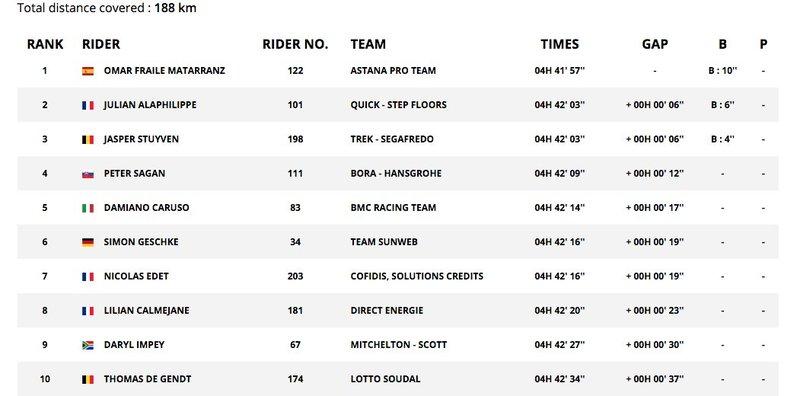 El TOP10 de la 14ª etapa del Tour de Francia