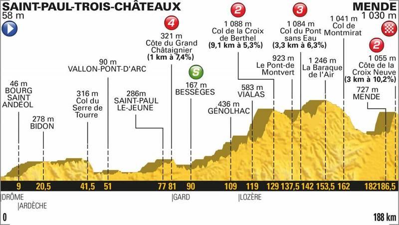 El perfil de la etapa 14 del Tour de Francia 2018