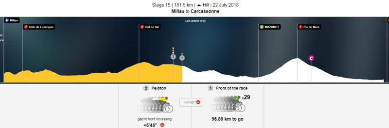 Situación actual de la carrera: a 95km de meta la fuga tiene un buen margen respecto al pelotón.