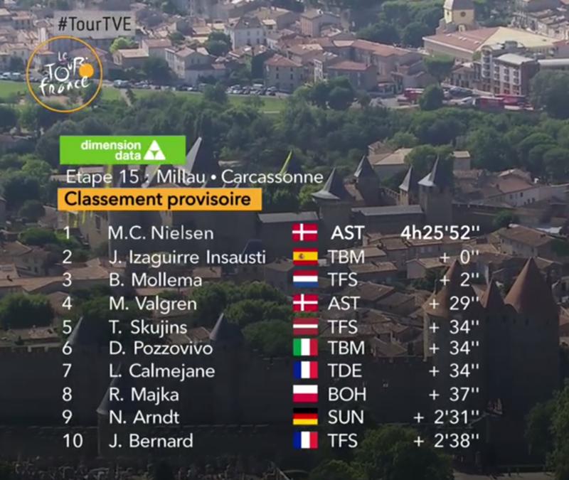 El TOP10 de la etapa 15 del Tour de Francia 2018