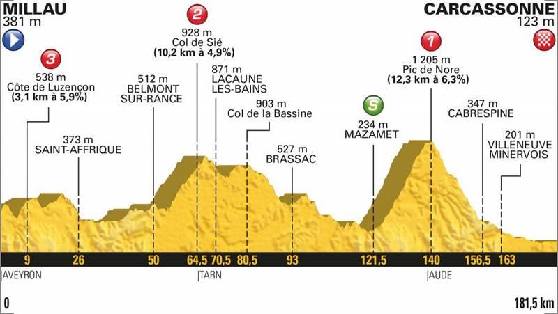 En la jornada de hoy hay tres cotas puntuables. El Pic de Nore, de 1a categoría, está a 40km de meta.