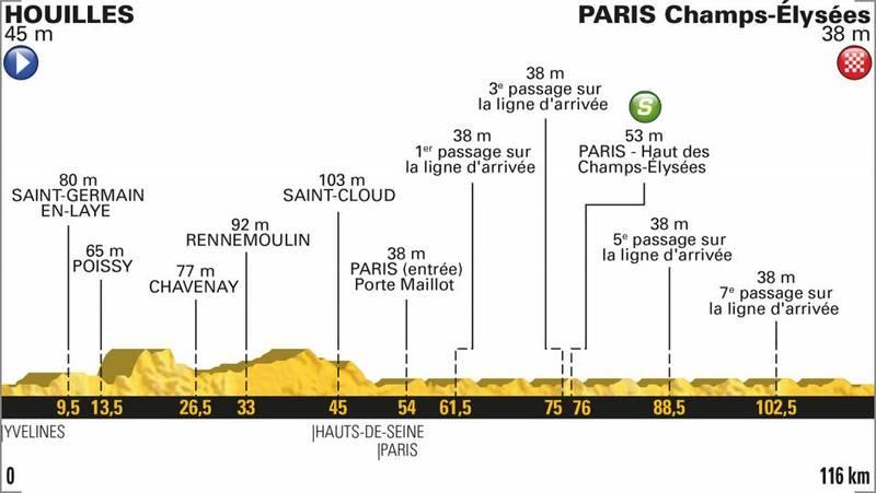 El perfil de la última etapa del Tour de Francia 2018