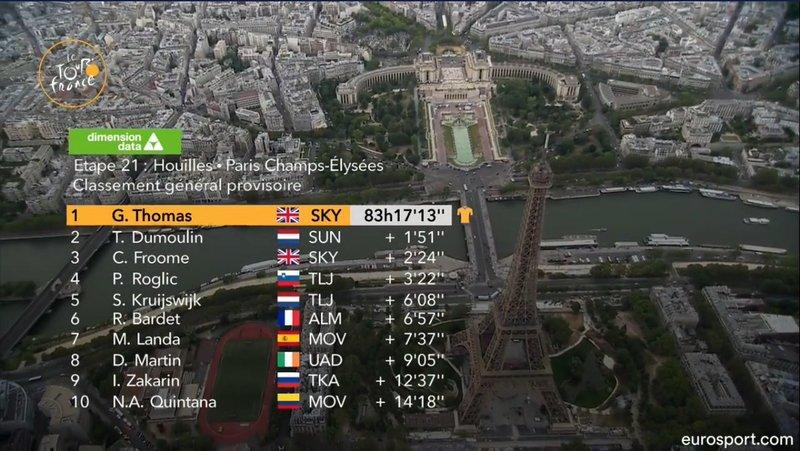 TOP10 definitivo del Tour de Francia 2018