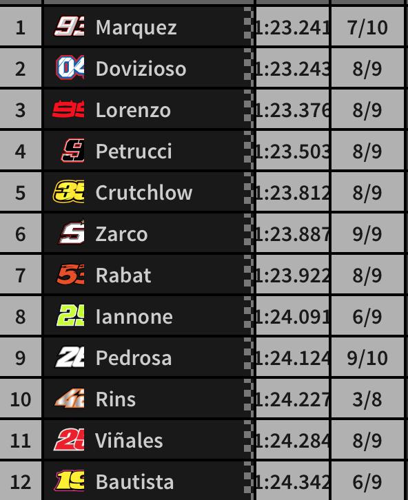 Resultados finales de la Q2 de MotoGP hoy en el GP de Austria