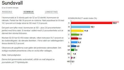 Partiet tappade 17 procent i valet