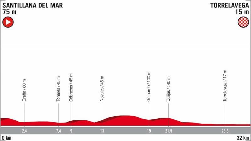 PERFIL de la contrarreloj individual en la 16ª etapa de la Vuelta a España 2018