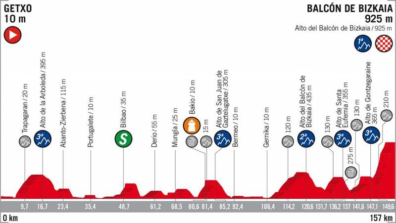 PERFIL de la 17ª etapa de la Vuelta a España 2018 que se disputará mañana