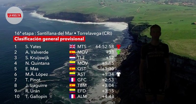 CLASIFICACIÓN general de la Vuelta a España tras la contrarreloj
