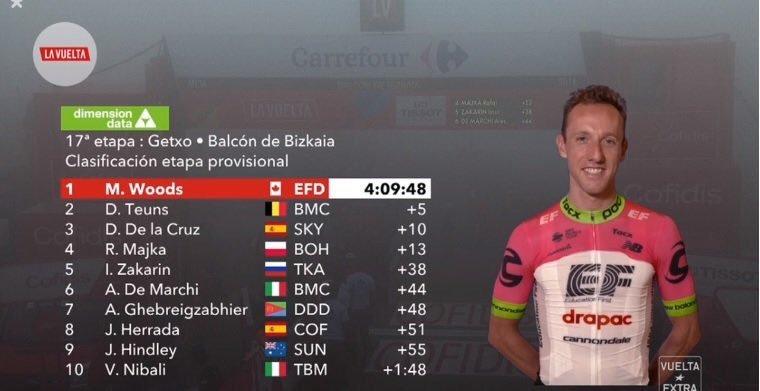 CLASIFICACIÓN de la 17ª etapa de la Vuelta a España 2018